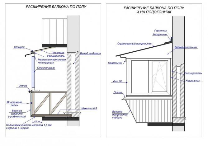 Расширение балкона разрешение.
